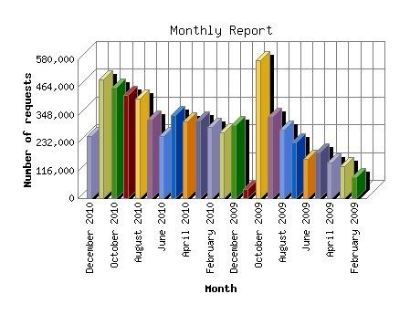 Chart20101215.jpg