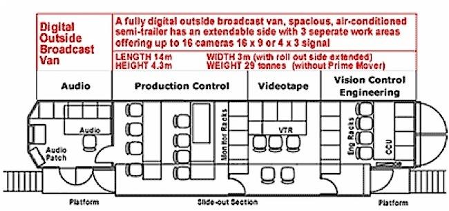 Digital outside broadcast van.jpg