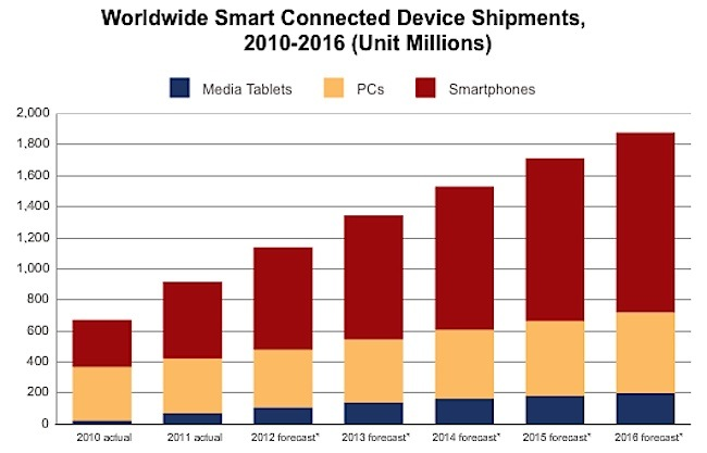 16-Device trends.jpg