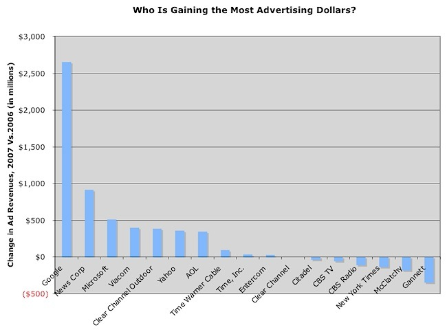 22-Change in Advertising Dollars.jpg