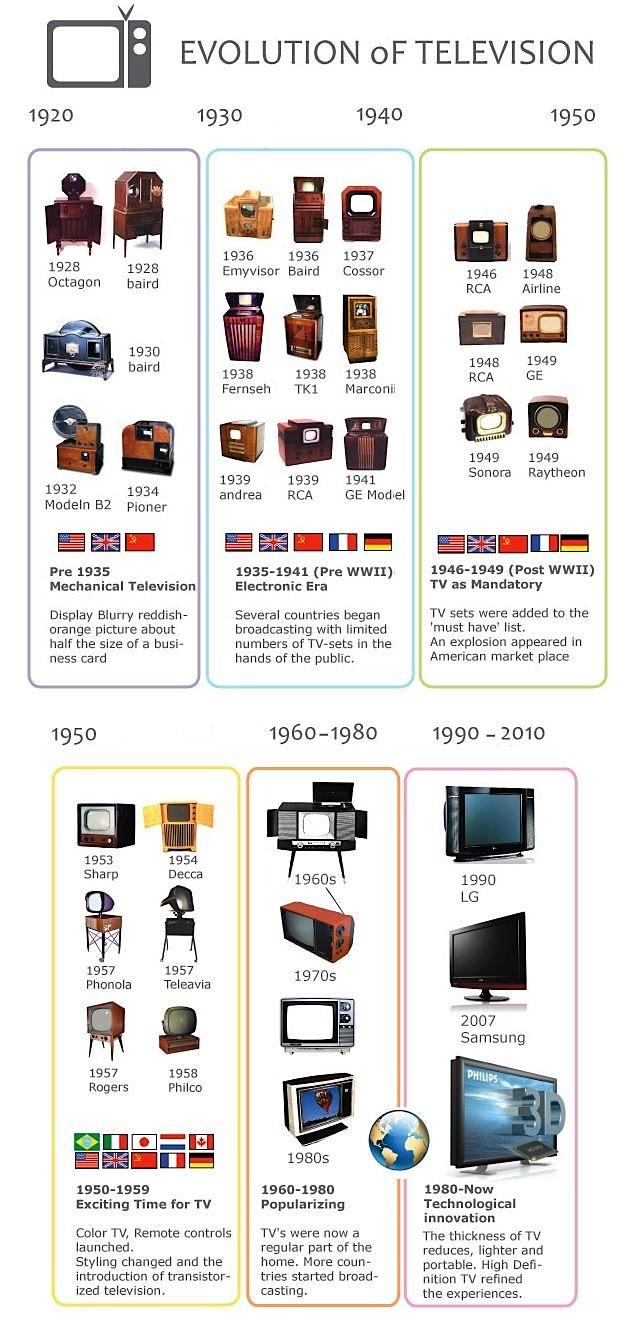 TV6-01-Evolution of TV.jpg