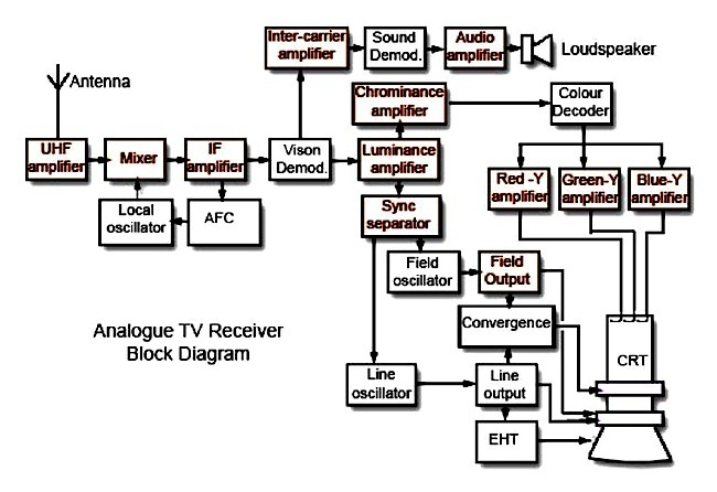 TV7-16-Colour TV Block Diagram.jpg