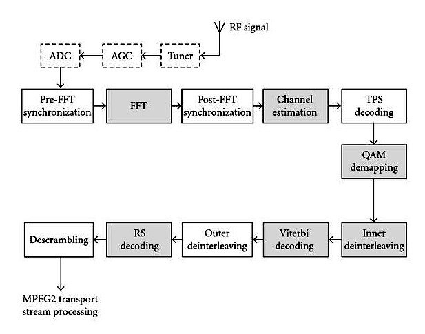 digital tv block diagram  u2013 readingrat net